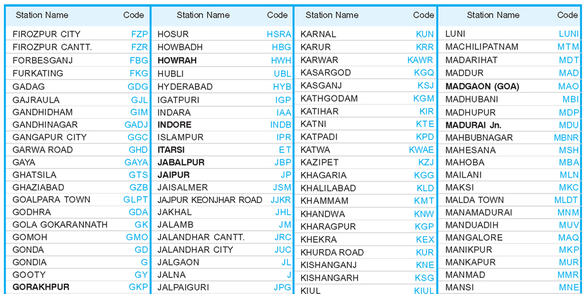 Railways Station Codes Information Essential For A